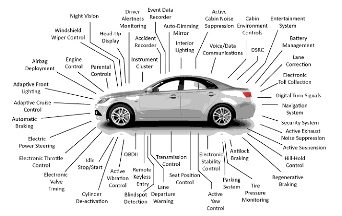 car electric systems